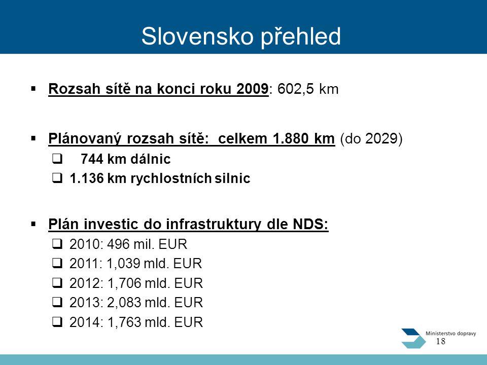 Slovensko přehled  Rozsah sítě na konci roku 2009: 602,5 km  Plánovaný rozsah sítě: celkem 1.880 km (do 2029)  744 km dálnic  1.136 km rychlostních silnic  Plán investic do infrastruktury dle NDS:  2010: 496 mil.