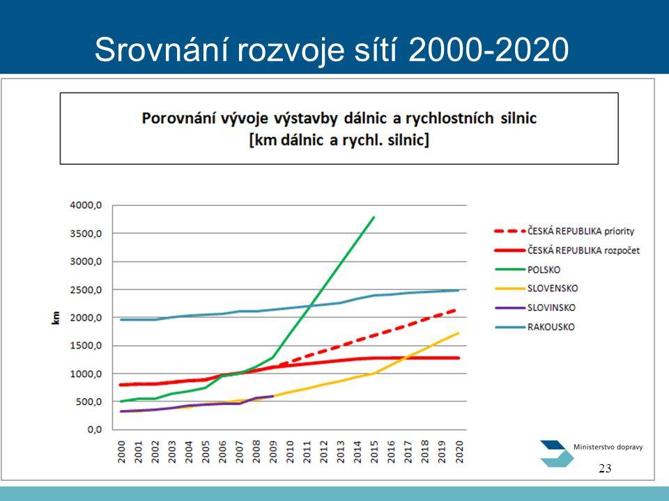 Srovnání rozvoje sítí 2000-2020 23