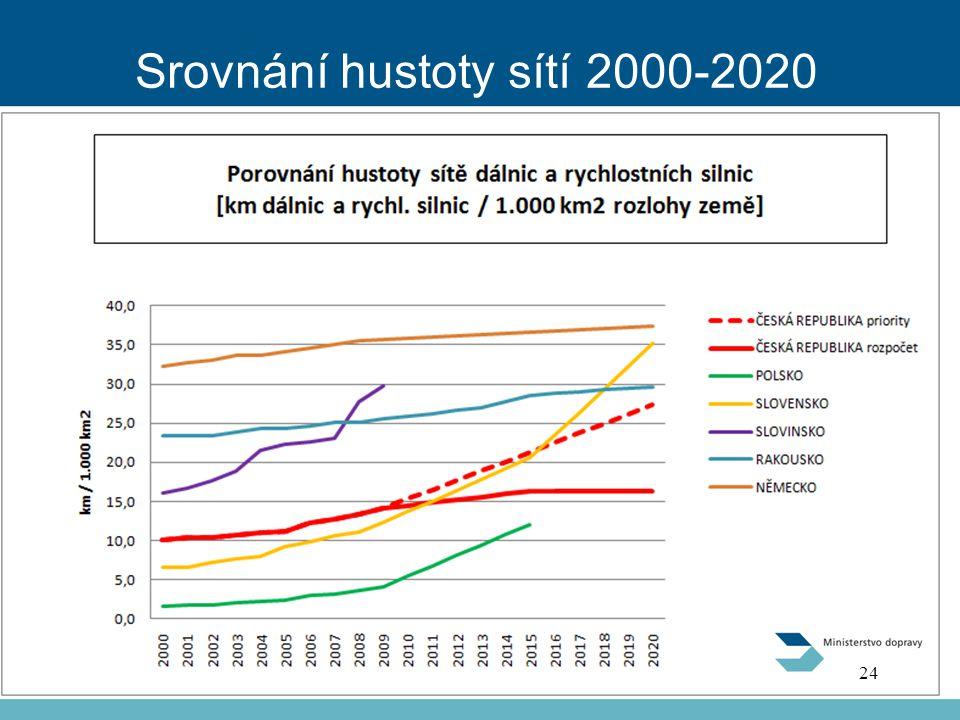 Srovnání hustoty sítí 2000-2020 24