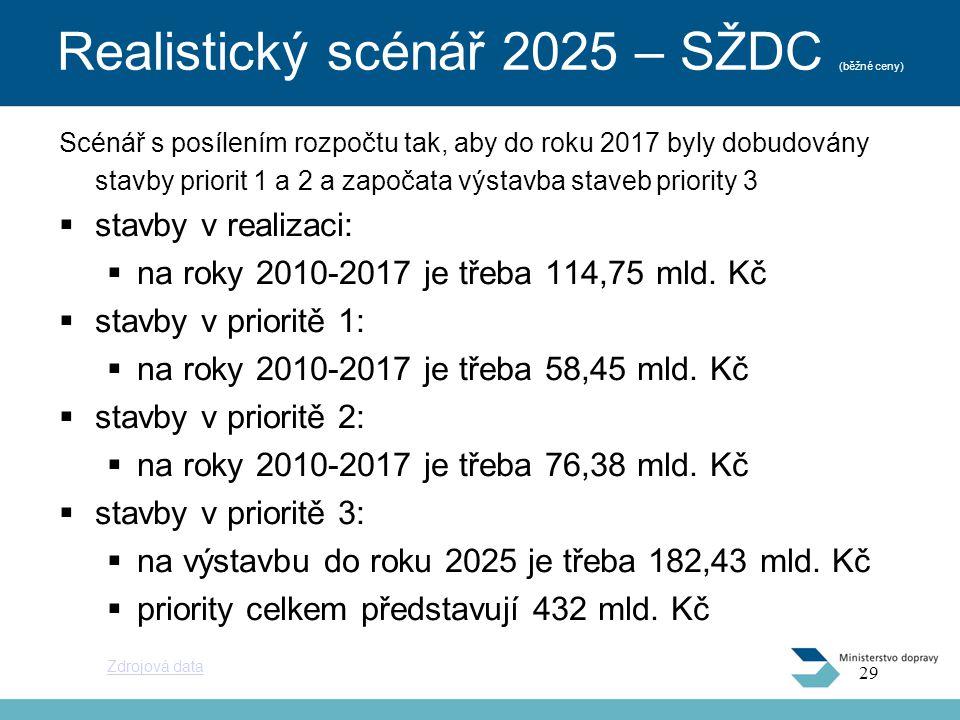 Realistický scénář 2025 – SŽDC (běžné ceny) Scénář s posílením rozpočtu tak, aby do roku 2017 byly dobudovány stavby priorit 1 a 2 a započata výstavba staveb priority 3  stavby v realizaci:  na roky 2010-2017 je třeba 114,75 mld.