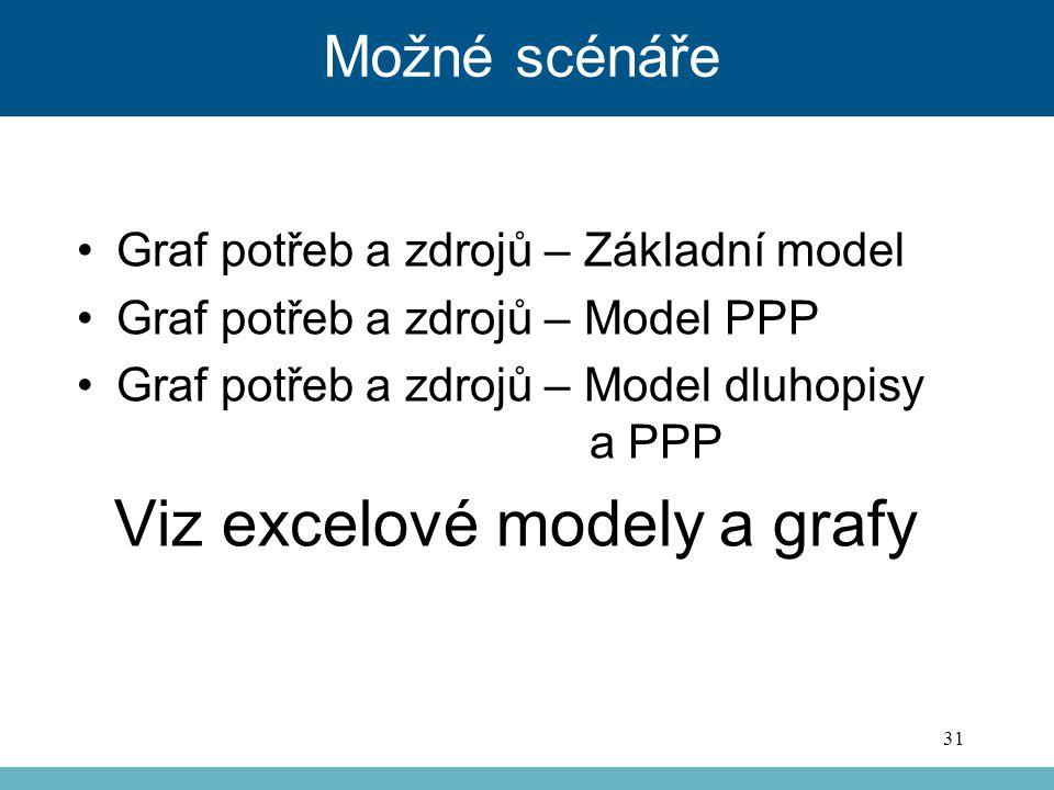 Možné scénáře Graf potřeb a zdrojů – Základní model Graf potřeb a zdrojů – Model PPP Graf potřeb a zdrojů – Model dluhopisy a PPP Viz excelové modely a grafy 31