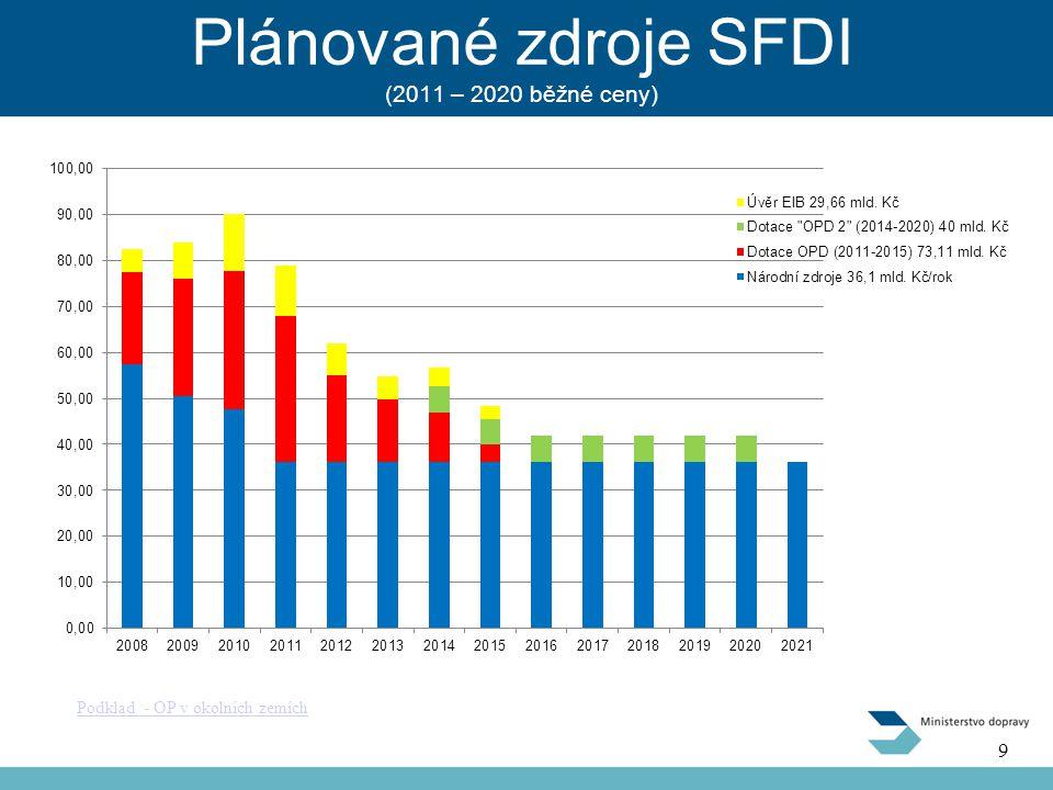 Plánované zdroje SFDI (2011 – 2020 běžné ceny) Podklad - OP v okolních zemích 9 9