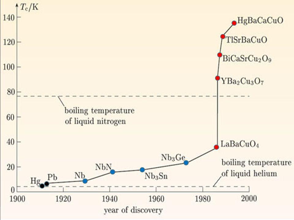 Ultravodiče  Organické polymery  Mnohem lepší vodivost než zlato  Vykazují extrémní diamagnetismus  Většinou existují pouze ve formě tenkých filmů => cíl je vytvořit dráty  V praktických aplikacích možná nahradí měď a vysokoteplotní supravodiče