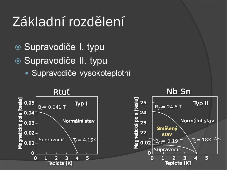Základní rozdělení  Supravodiče I. typu  Supravodiče II. typu Supravodiče vysokoteplotní Smíšený stav