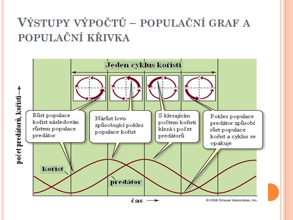 V ÝSTUPY VÝPOČTŮ – POPULAČNÍ GRAF A POPULAČNÍ KŘIVKA