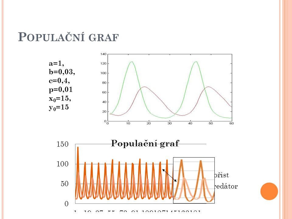 P OPULAČNÍ GRAF a=1, b=0,03, c=0,4, p=0,01 x 0 =15, y 0 =15