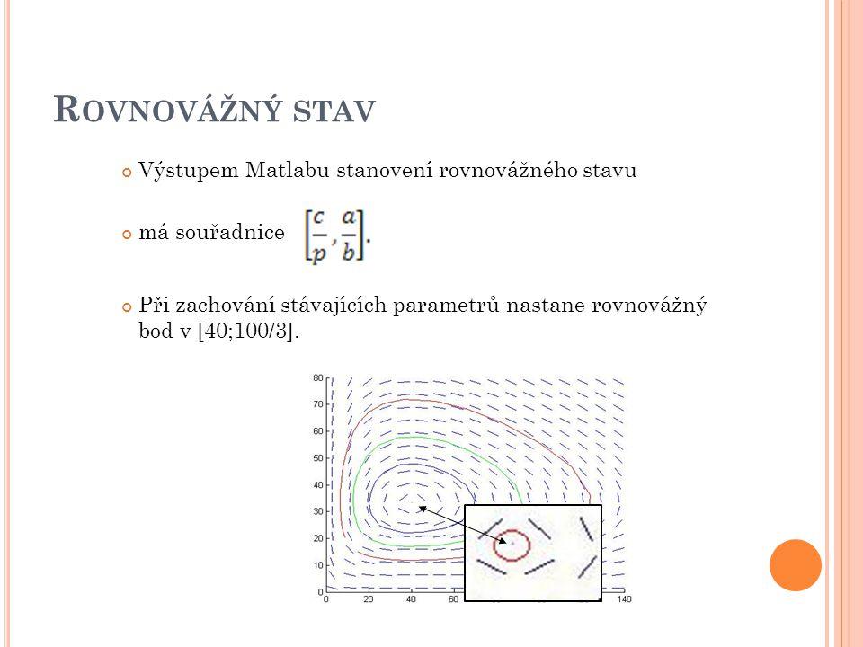 R OVNOVÁŽNÝ STAV Výstupem Matlabu stanovení rovnovážného stavu má souřadnice Při zachování stávajících parametrů nastane rovnovážný bod v [40;100/3].