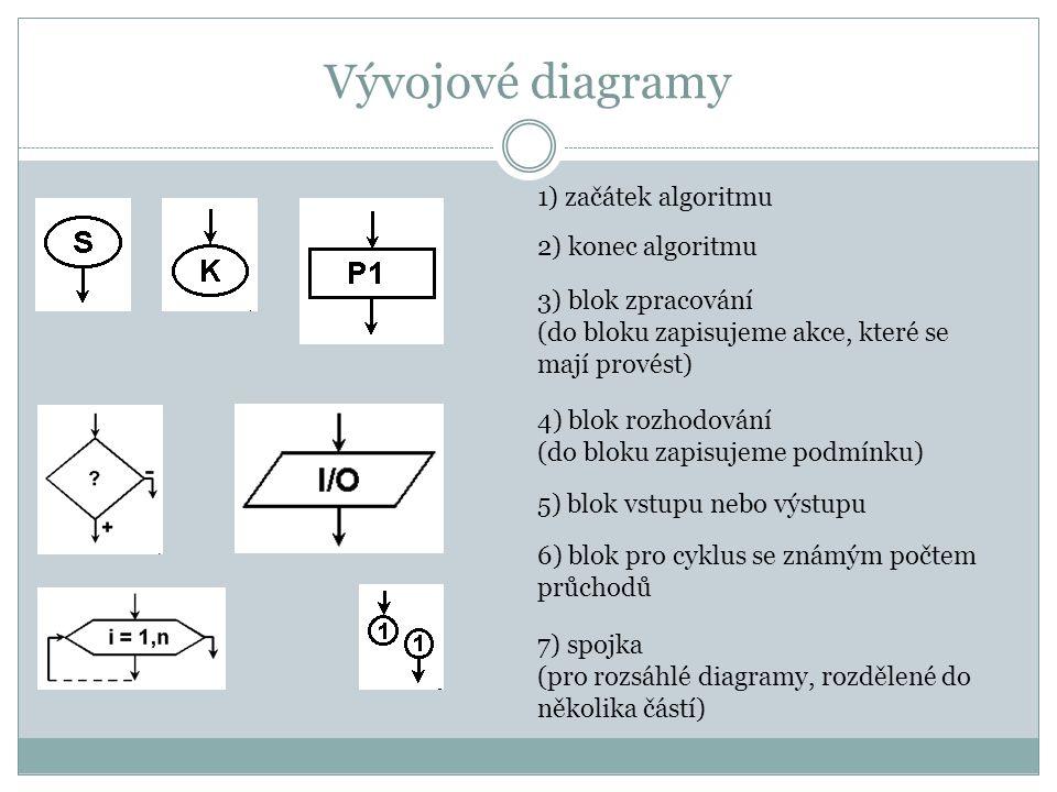 Vývojové diagramy 1) začátek algoritmu 2) konec algoritmu 3) blok zpracování (do bloku zapisujeme akce, které se mají provést) 4) blok rozhodování (do