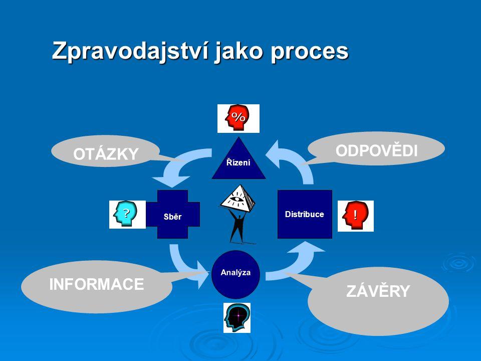 Řízení Sběr Distribuce Analýza OTÁZKY ODPOVĚDI INFORMACE ZÁVĚRY Zpravodajství jako proces