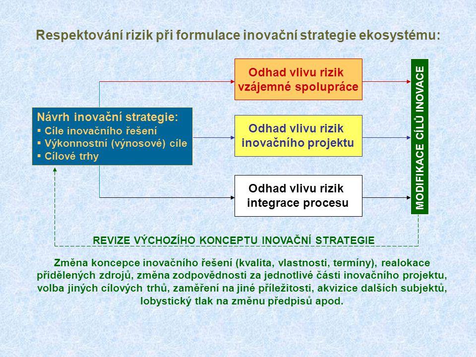 Vlivy rizik spolupráce (A) a integračních rizik (B) Rozhodnutí o inovaci Vlastní inovační řešení Rozhodnutí o komplementární inovaci Komplementární inovační řešení Vstup inovace na cílový trh Adaptace zprostředkovatele Rozhodnutí o B2B spolupráci Adaptace B2B partnerů AB Optimistický odhad doby B2C, spojený s nerealistickými očekáváními tvůrců inovace REALISTICKÝ ODHAD DOBY B2C RESPEKTUJÍCÍ ZPOŽDĚNÍ A I B
