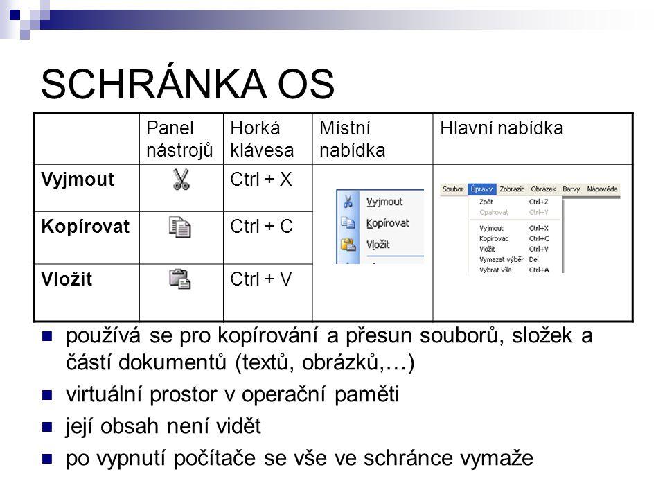SCHRÁNKA OS Panel nástrojů Horká klávesa Místní nabídka Hlavní nabídka VyjmoutCtrl + X KopírovatCtrl + C VložitCtrl + V používá se pro kopírování a přesun souborů, složek a částí dokumentů (textů, obrázků,…) virtuální prostor v operační paměti její obsah není vidět po vypnutí počítače se vše ve schránce vymaže