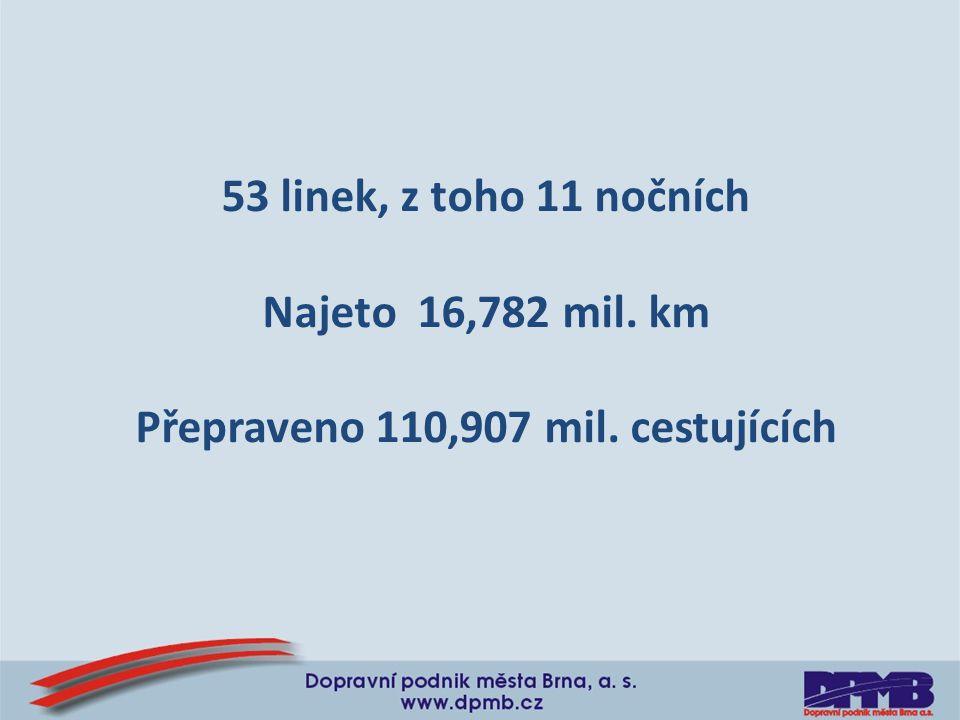 53 linek, z toho 11 nočních Najeto 16,782 mil. km Přepraveno 110,907 mil. cestujících