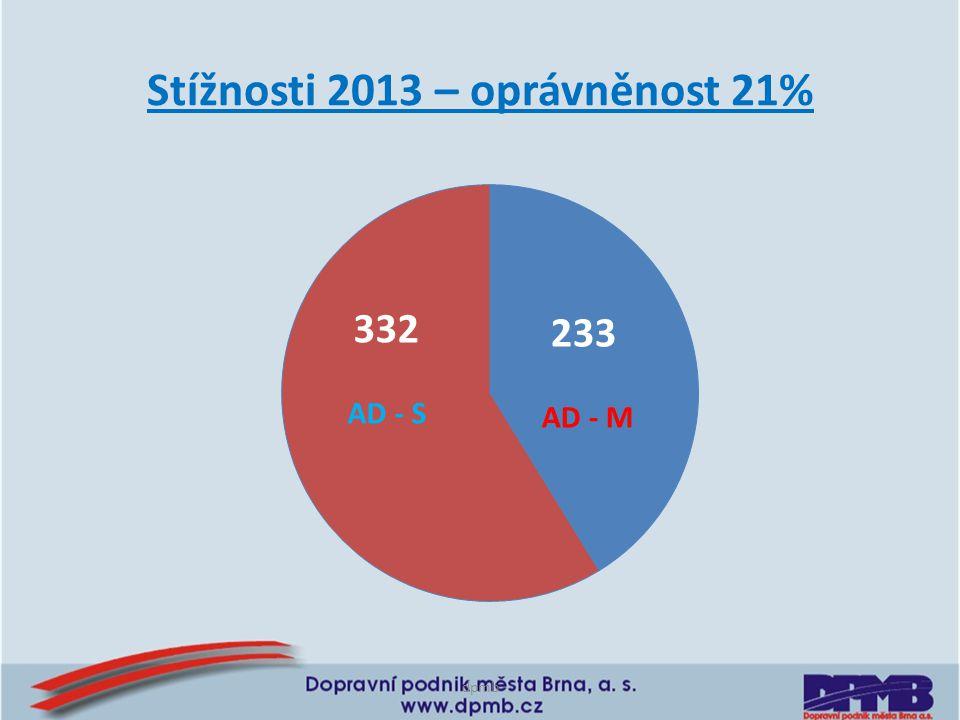 Stížnosti 2013 – oprávněnost 21% dpmb