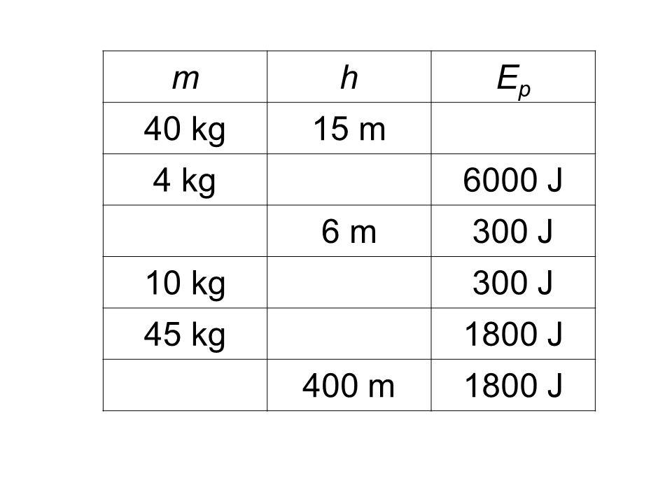 mhEpEp 40 kg15 m 4 kg6000 J 6 m300 J 10 kg300 J 45 kg1800 J 400 m1800 J