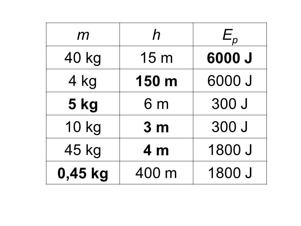 mhEpEp 40 kg15 m6000 J 4 kg150 m6000 J 5 kg6 m300 J 10 kg3 m300 J 45 kg4 m1800 J 0,45 kg400 m1800 J