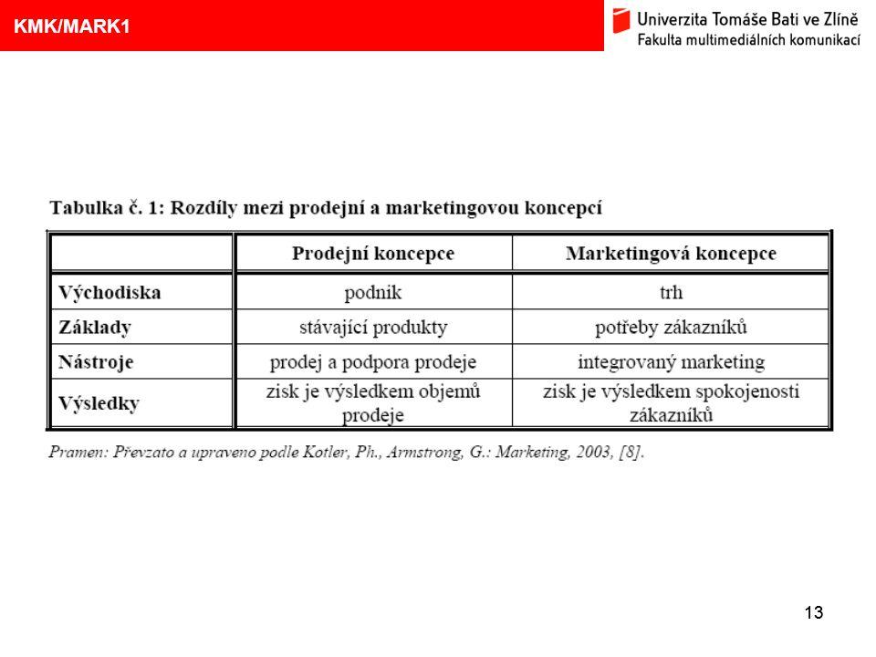 1. VÝVOJ MARKETINGOVÝCH KONCEPCÍ 13 Eliška Kubíčková: Kulturní aspekty TV reklamy na pivo 9 KMK/MARK1