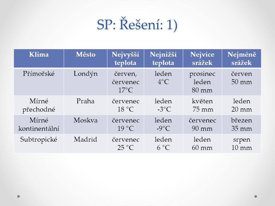SP: Řešení: 1) KlimaMěstoNejvyšší teplota Nejnižší teplota Nejvíce srážek Nejméně srážek PřímořskéLondýnčerven, červenec 17°C leden 4°C prosinec leden