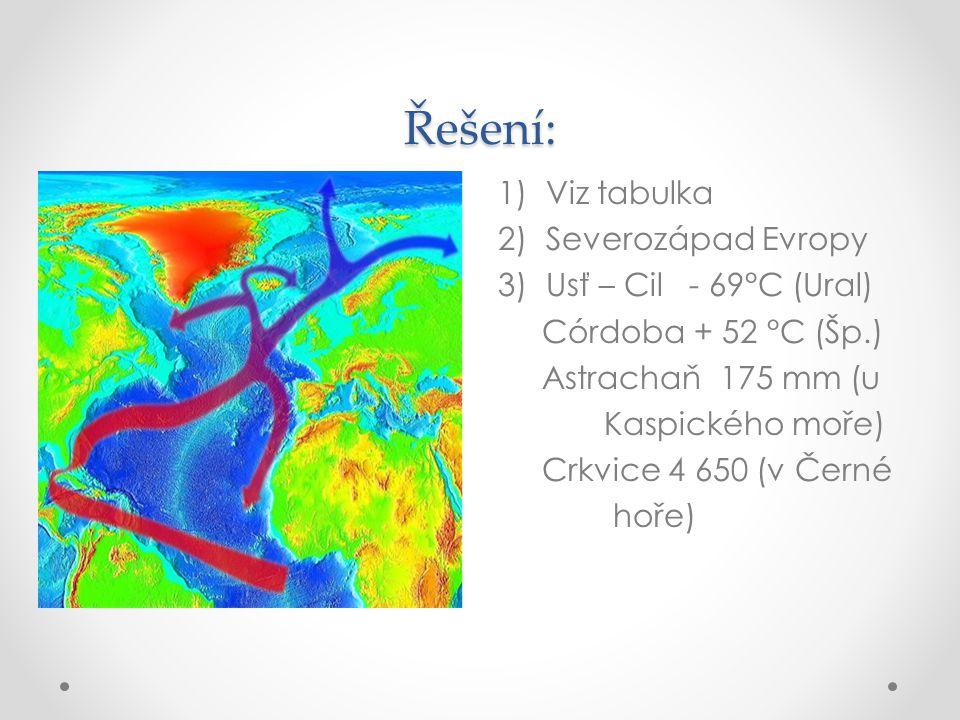 Řešení: 1)Viz tabulka 2)Severozápad Evropy 3)Usť – Cil - 69°C (Ural) Córdoba + 52 °C (Šp.) Astrachaň 175 mm (u Kaspického moře) Crkvice 4 650 (v Černé