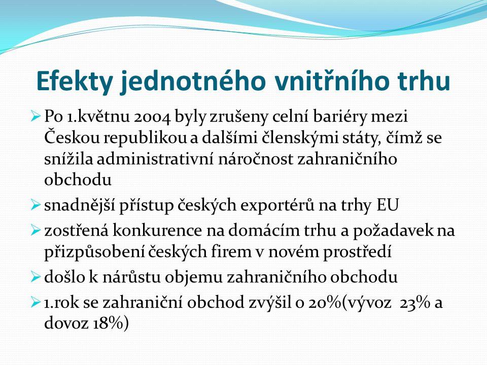Efekty jednotného vnitřního trhu  Po 1.květnu 2004 byly zrušeny celní bariéry mezi Českou republikou a dalšími členskými státy, čímž se snížila admin