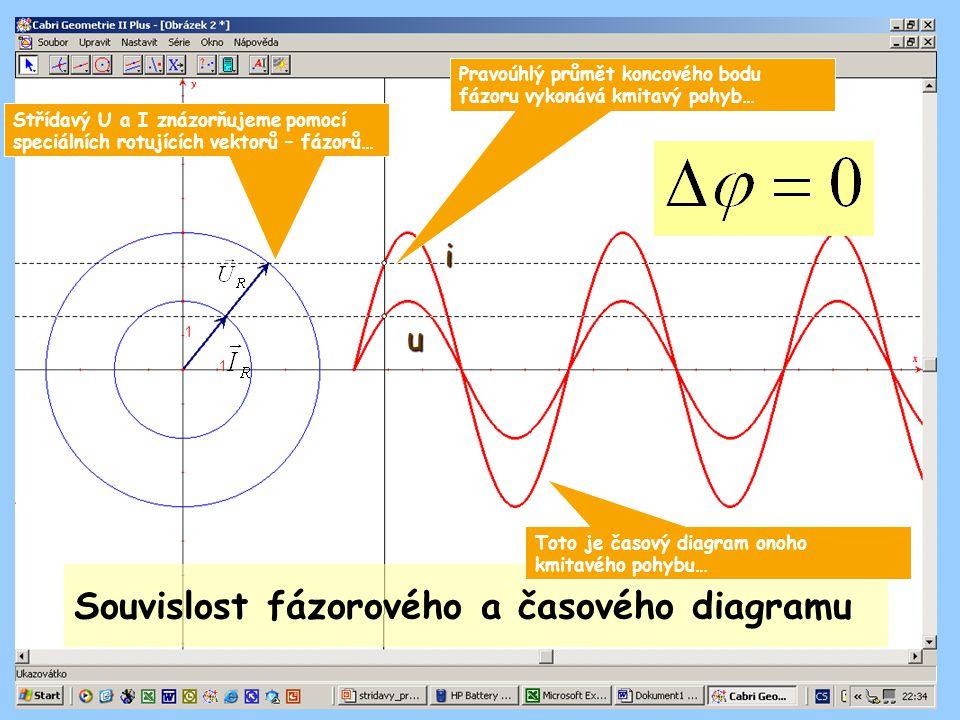 Souvislost fázorového a časového diagramu Střídavý U a I znázorňujeme pomocí speciálních rotujících vektorů – fázorů… Pravoúhlý průmět koncového bodu