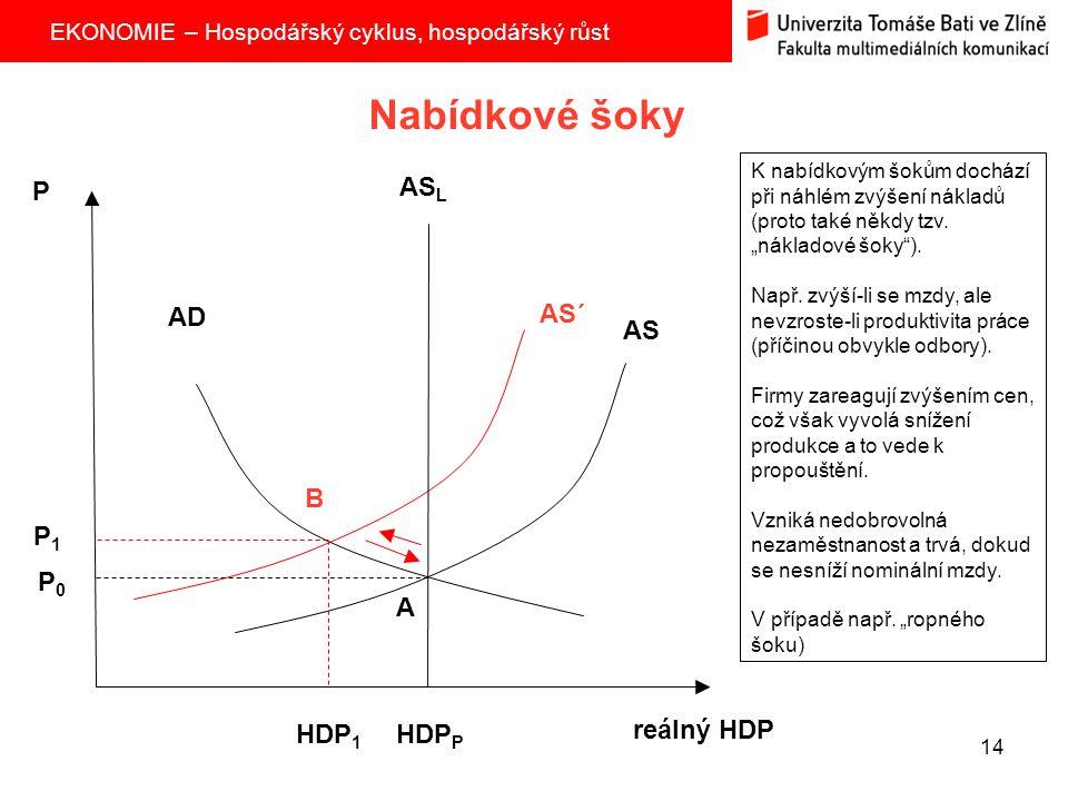 EKONOMIE – Hospodářský cyklus, hospodářský růst 14 Nabídkové šoky AS AS L P reálný HDP P1P1 P0P0 HDP 1 HDP P AS´ AD A B K nabídkovým šokům dochází při