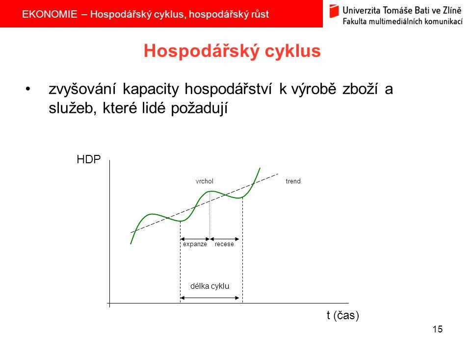 EKONOMIE – Hospodářský cyklus, hospodářský růst 15 Hospodářský cyklus zvyšování kapacity hospodářství k výrobě zboží a služeb, které lidé požadují exp