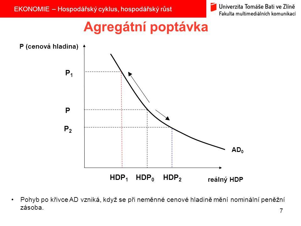 EKONOMIE – Hospodářský cyklus, hospodářský růst 7 Agregátní poptávka P (cenová hladina) reálný HDP AD 0 Pohyb po křivce AD vzniká, když se při neměnné