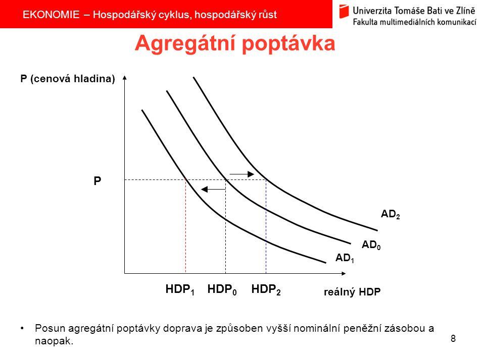 EKONOMIE – Hospodářský cyklus, hospodářský růst 8 Agregátní poptávka AD 2 P (cenová hladina) reálný HDP AD 0 AD 1 Posun agregátní poptávky doprava je