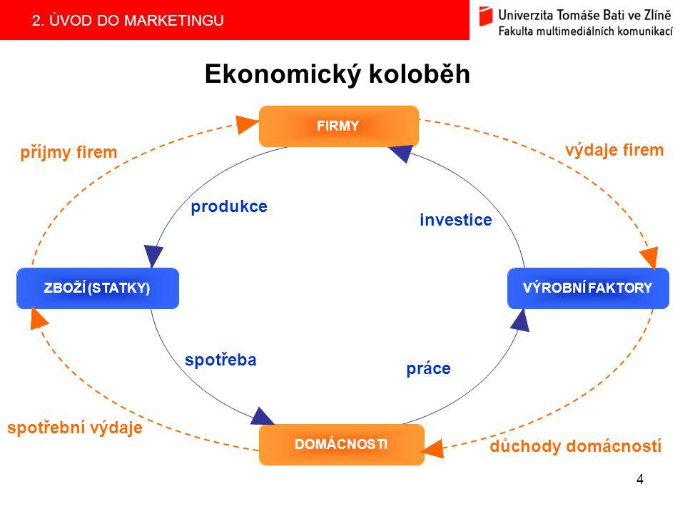 2. ÚVOD DO MARKETINGU 4 Ekonomický koloběh FIRMY ZBOŽÍ (STATKY)VÝROBNÍ FAKTORY DOMÁCNOSTI spotřební výdaje příjmy firem výdaje firem důchody domácnost