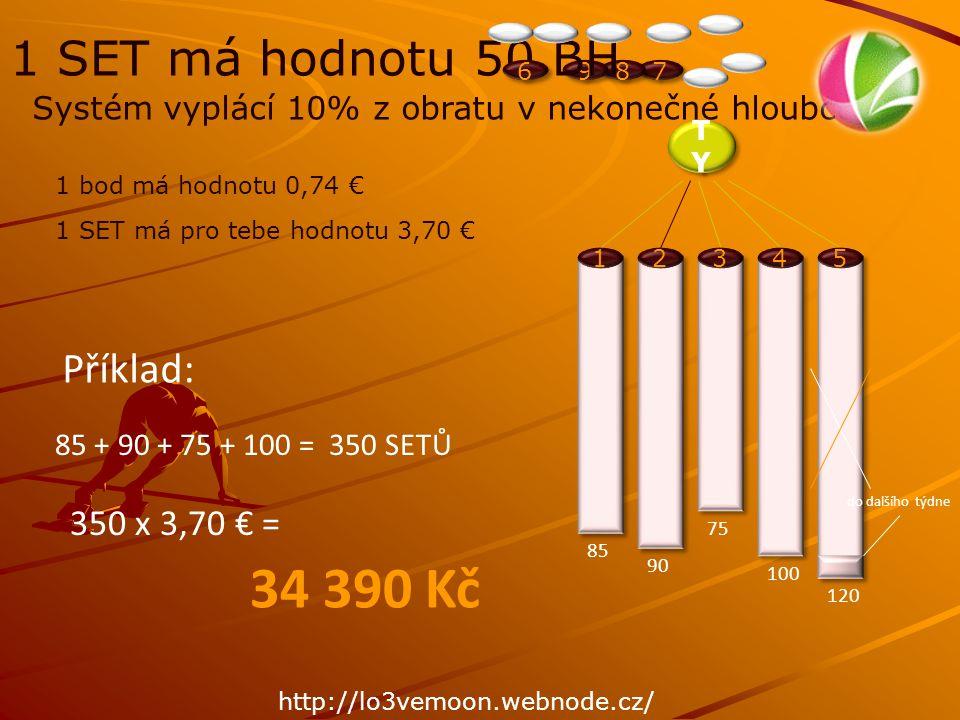 1 2 3 4 1 set = 1 820 Kč distributor STŘÍBRNÝ 5 setů = 9 100 Kč (jednorázový nákup) distributor ZLATÝ 12 setů = 23 840 Kč (jednorázový nákup) distributor PLATINOVÝ 30 setů = 59 700 Kč (jednorázový nákup) distributor DIAMANTOVÝ 100 setů x 4 linie x 4 týdny = 1 600 setů 300 setů x 4 linie x 4 týdny = 4 800 setů 1 250 setů x 4 linie x 4 týdny = 20 000 setů 2 000 setů x 4 linie x 4 týdny = 32 000 setů x 3,70 € = 5 920 € maximální hodnota obratu x 3,70 € = 17 760 € maximální hodnota obratu x 3,70 € = 74 000 € maximální hodnota obratu x 3,70 € = 118 400 € maximální hodnota obratu Kvalifikace pro výplatu: měsíčně 1 set = 1 610.- Kč 1.