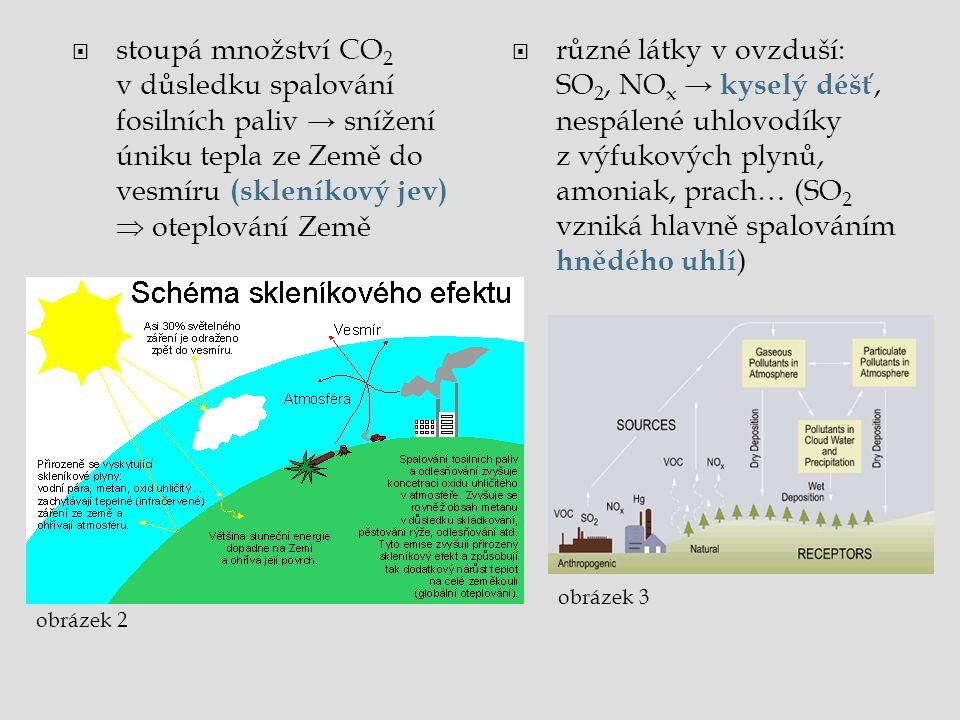  stoupá množství CO 2 v důsledku spalování fosilních paliv → snížení úniku tepla ze Země do vesmíru (skleníkový jev)  oteplování Země  různé látky