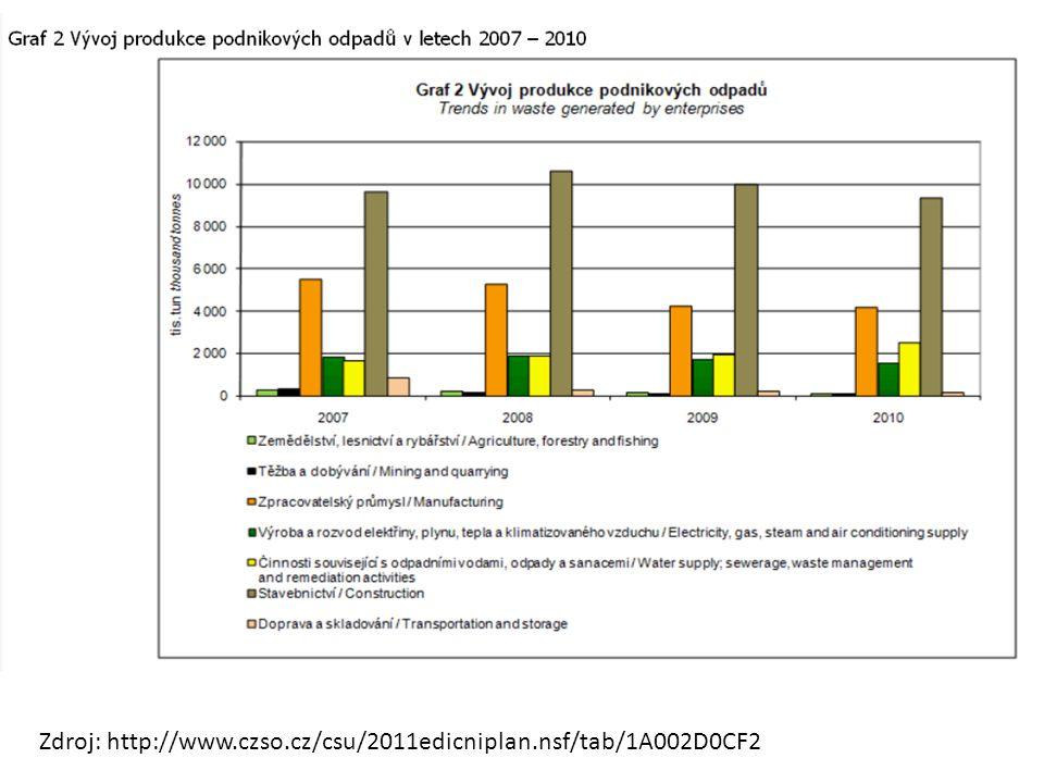 Zdroj: http://www.czso.cz/csu/2011edicniplan.nsf/tab/1A002D0CF2