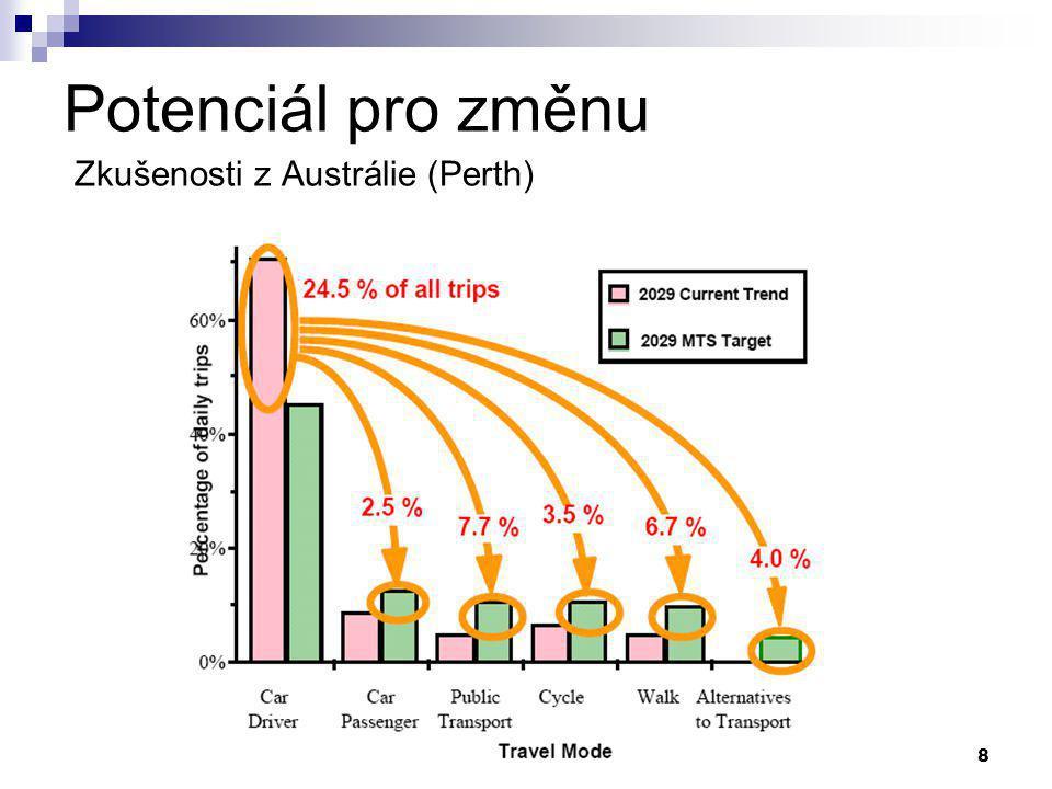 9 Realizace projektu Pilotní studie  Malý rozsah  Ověření funkčnosti navržené metodologie Hlavní projekt  Reprezentativní vzorek obyvatel  Získání platných dat Budoucí rozšíření  Ověření metody v jiných městech (či zemích)