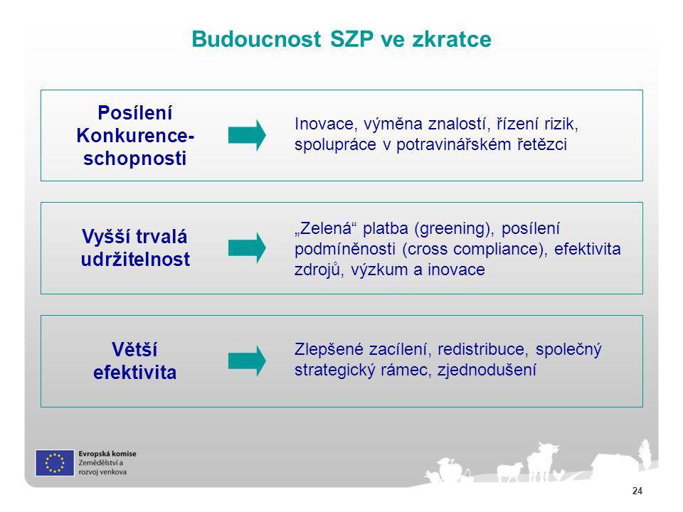 """24 Budoucnost SZP ve zkratce Inovace, výměna znalostí, řízení rizik, spolupráce v potravinářském řetězci Vyšší trvalá udržitelnost Posílení Konkurence- schopnosti Větší efektivita """"Zelená platba (greening), posílení podmíněnosti (cross compliance), efektivita zdrojů, výzkum a inovace Zlepšené zacílení, redistribuce, společný strategický rámec, zjednodušení"""