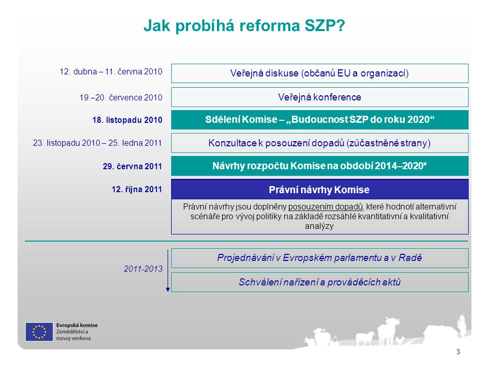 """14 Nová koncepce přímých plateb (1) V roce 2014 by evropští zemědělci měli přístup k: NEBO Povinným podporám (všechny členské státy): –Základní platba –""""Zelená platba* –Podpora pro mladé zemědělce Zjednodušenému režimu pro malé zemědělce (povinný pro všechny členské státy, avšak dobrovolný pro zemědělce) Dobrovolným podporám (podle volby členských států): –Podpora vázaná na produkci –Podpora v oblastech s přírodními omezeními (+) * Platby pro zemědělské postupy prospěšné pro klima a životní prostředí (greening) Všechy platby jsou předmětem podmíněnosti (cross compliance) Všichni farmáři budou mít přístup k zemědělskému poradenskému systému"""