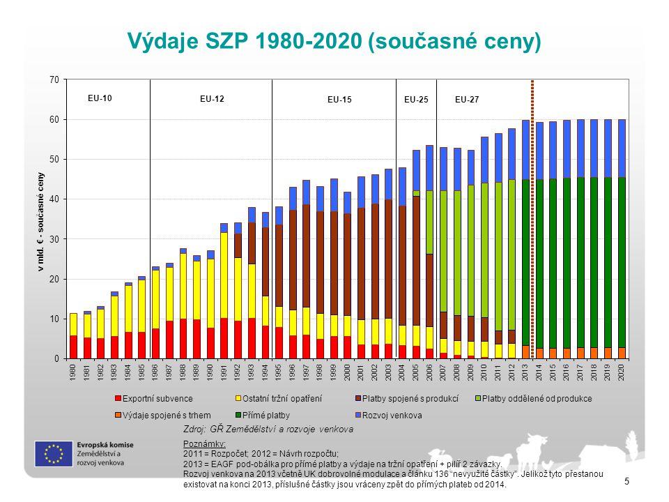 5 Výdaje SZP 1980-2020 (současné ceny) Zdroj: GŘ Zemědělství a rozvoje venkova Poznámky: 2011 = Rozpočet; 2012 = Návrh rozpočtu; 2013 = EAGF pod-obálka pro přímé platby a výdaje na tržní opatření + pilíř 2 závazky.