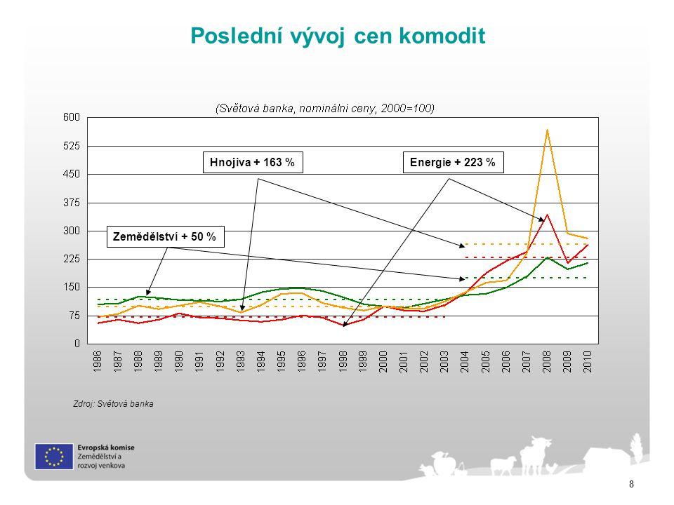 8 Poslední vývoj cen komodit Zdroj: Světová banka Hnojiva + 163 %Energie + 223 % Zemědělství + 50 %