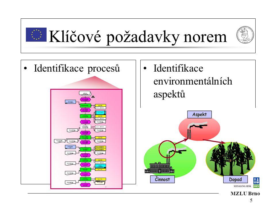 MZLU Brno 5 Klíčové požadavky norem Identifikace procesůIdentifikace environmentálních aspektů Uzavření smlouvy o běžném účtu Podepsání změny smlouvy