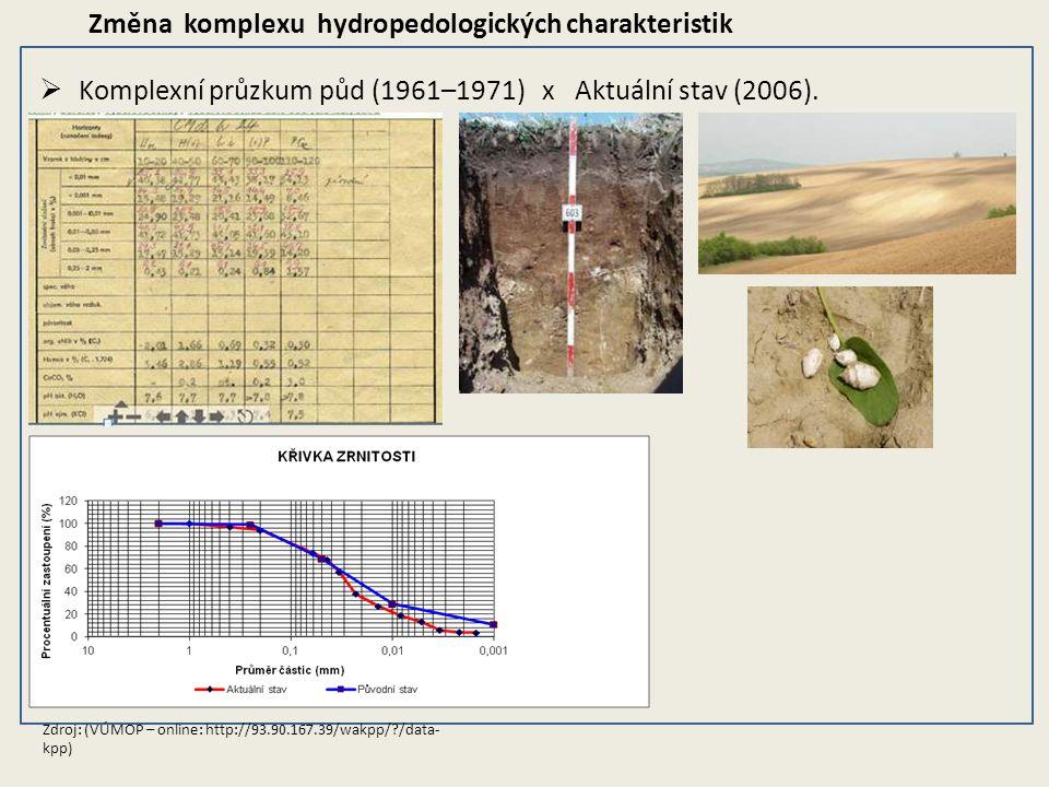  Komplexní průzkum půd (1961–1971) x Aktuální stav (2006). Zdroj: (VÚMOP – online: http://93.90.167.39/wakpp/?/data- kpp) Změna komplexu hydropedolog