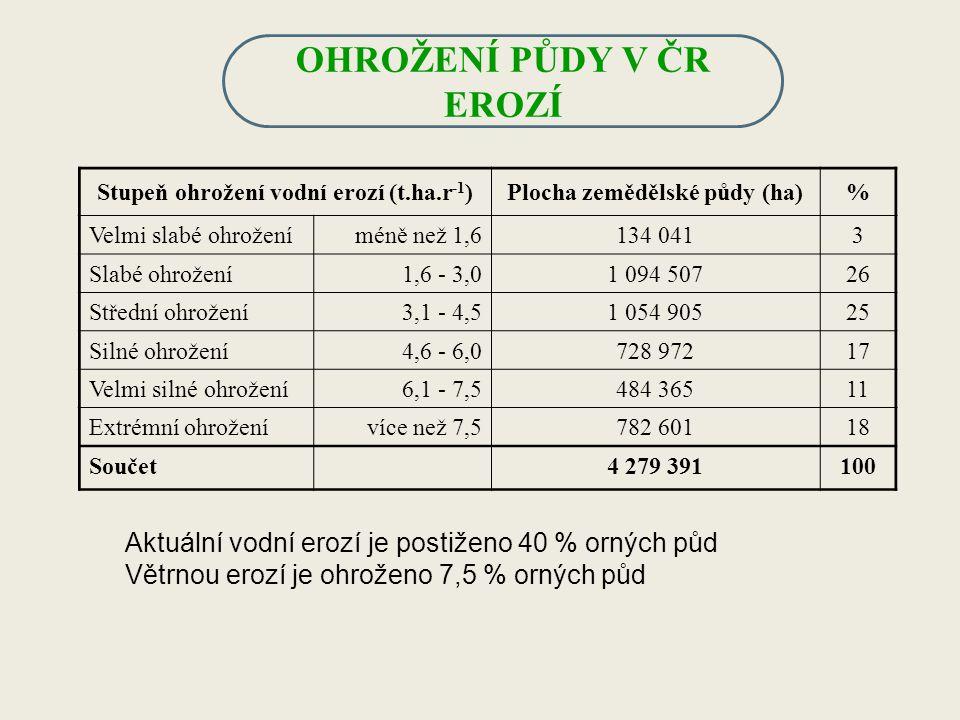 Stupeň ohrožení vodní erozí (t.ha.r -1 )Plocha zemědělské půdy (ha)% Velmi slabé ohroženíméně než 1,6134 0413 Slabé ohrožení1,6 - 3,01 094 50726 Střed