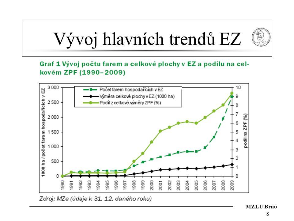 Vývoj hlavních trendů EZ 8