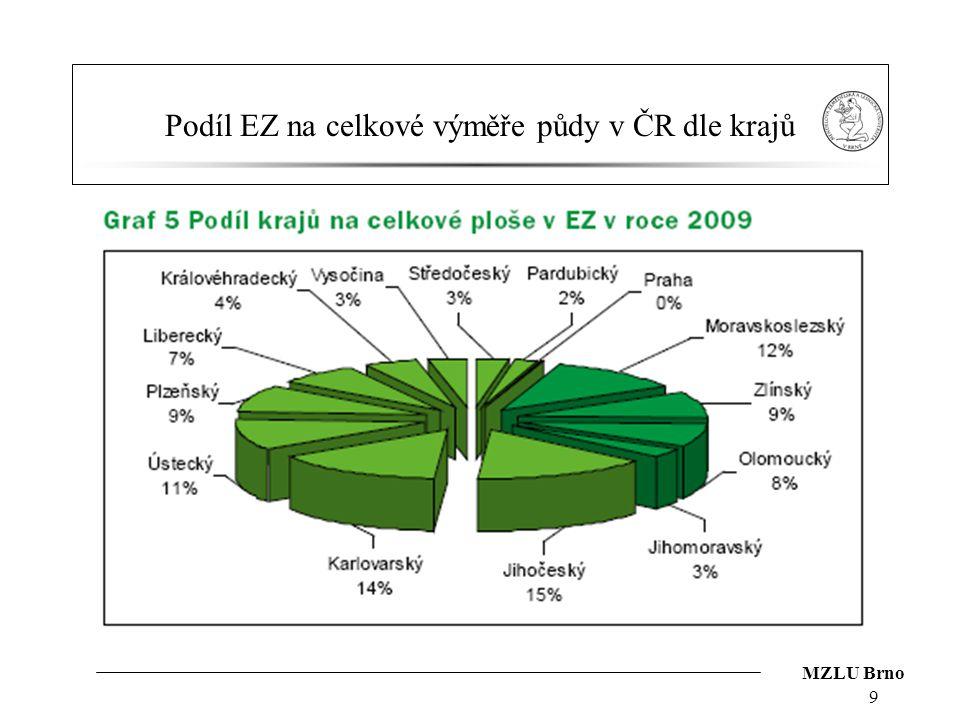 MZLU Brno Podíl EZ na celkové výměře půdy v ČR dle krajů 9
