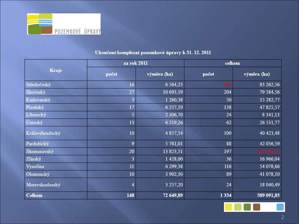 2 Ukončené komplexní pozemkové úpravy k 31. 12. 2011 Kraje za rok 2011celkem početvýměra (ha)početvýměra (ha) Středočeský166 564,2320683 262,56 Jihoče