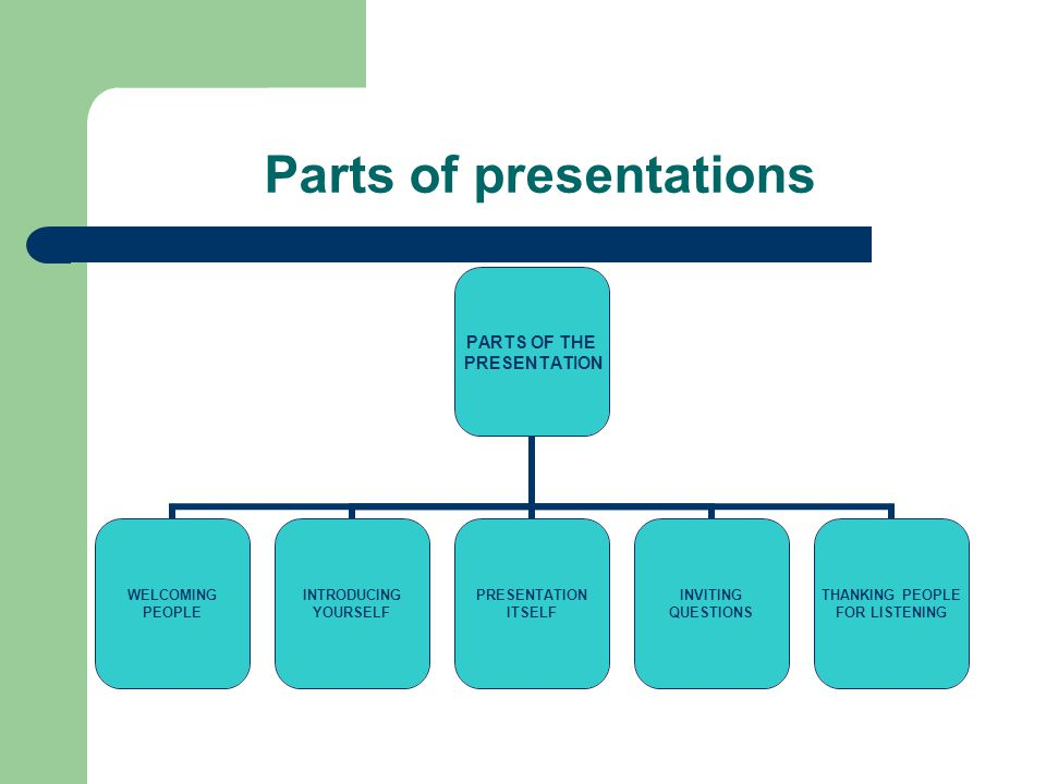 Parts of presentations PARTS OF THE PRESENTATION WELCOMING PEOPLE INTRODUCING YOURSELF PRESENTATION ITSELF INVITING QUESTIONS THANKING PEOPLE FOR LISTENING