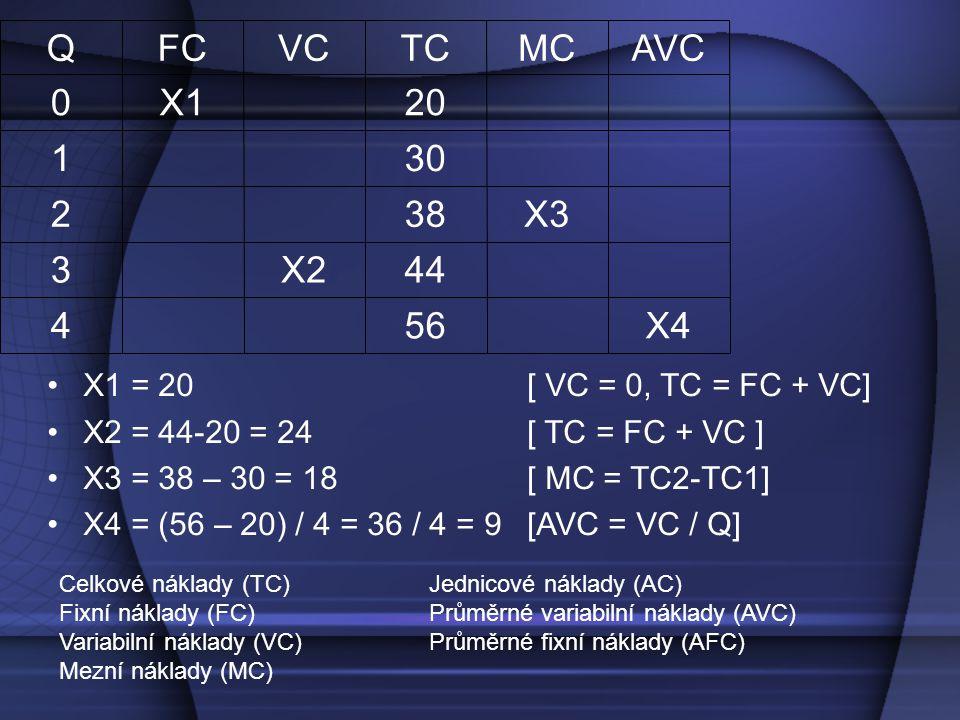 QFCVCTCMCAVC 0X120 130 238X3 3X244 456X4 X1 = 20 [ VC = 0, TC = FC + VC] X2 = 44-20 = 24[ TC = FC + VC ] X3 = 38 – 30 = 18[ MC = TC2-TC1] X4 = (56 – 20) / 4 = 36 / 4 = 9[AVC = VC / Q] Celkové náklady (TC) Fixní náklady (FC) Variabilní náklady (VC) Mezní náklady (MC) Jednicové náklady (AC) Průměrné variabilní náklady (AVC) Průměrné fixní náklady (AFC)
