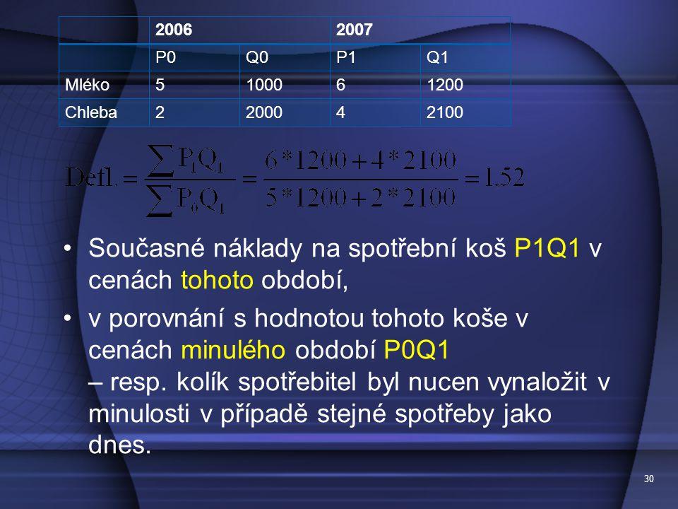 30 20062007 P0Q0P1Q1 Mléko5100061200 Chleba2200042100 Současné náklady na spotřební koš P1Q1 v cenách tohoto období, v porovnání s hodnotou tohoto koše v cenách minulého období P0Q1 – resp.