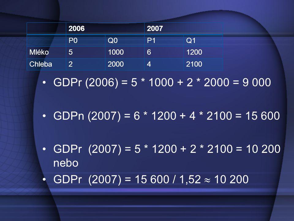 GDPr (2006) = 5 * 1000 + 2 * 2000 = 9 000 GDPn (2007) = 6 * 1200 + 4 * 2100 = 15 600 GDPr (2007) = 5 * 1200 + 2 * 2100 = 10 200 nebo GDPr (2007) = 15 600 / 1,52  10 200 20062007 P0Q0P1Q1 Mléko5100061200 Chleba2200042100