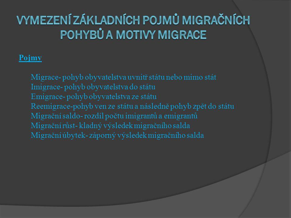 Pojmy Migrace- pohyb obyvatelstva uvnitř státu nebo mimo stát Imigrace- pohyb obyvatelstva do státu Emigrace- pohyb obyvatelstva ze státu Reemigrace-p
