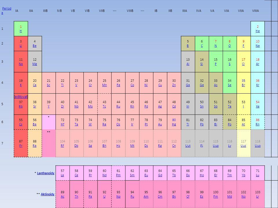 Period aPeriod a IAIIAIIIBIVBVBVIBVIIB---VIIIB---IBIIBIIIAIVAVAVIAVIIAVIIIA 1 1H1H 2 He He 2 3 Li Li 4 Be Be 5B5B 6C6C 7N7N 8O8O 9F9F 10 Ne Ne 3 11 Na