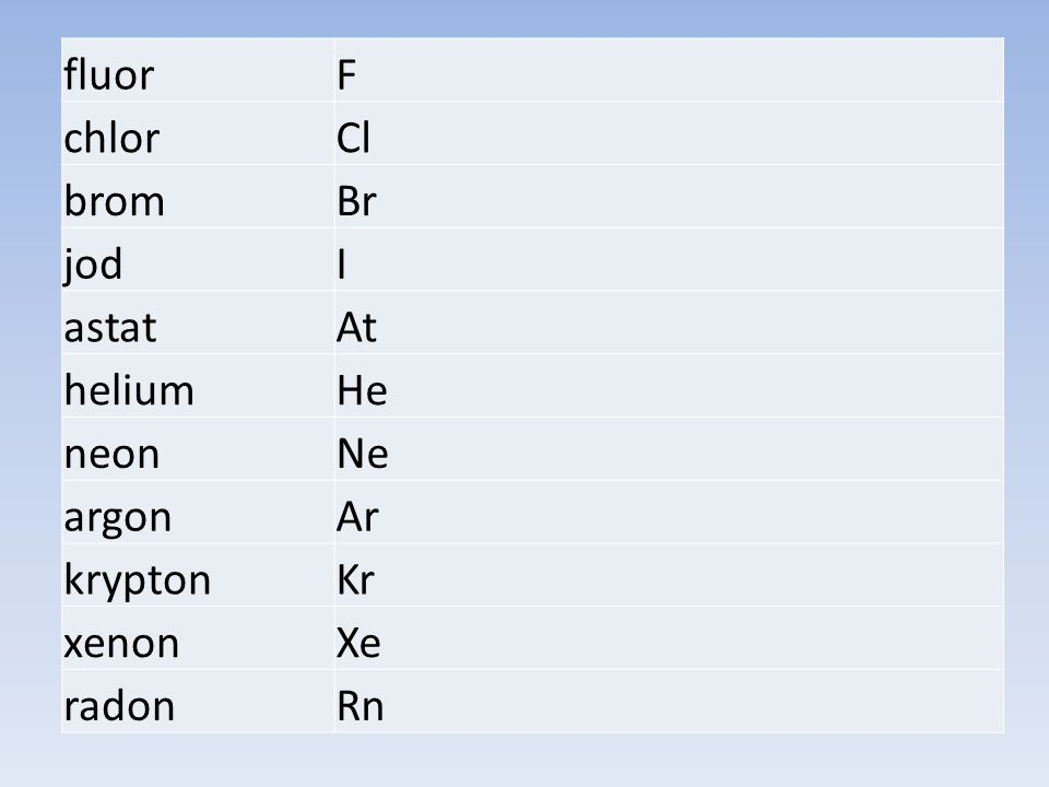 fluorF chlorCl bromBr jodI astatAt heliumHe neonNe argonAr kryptonKr xenonXe radonRn